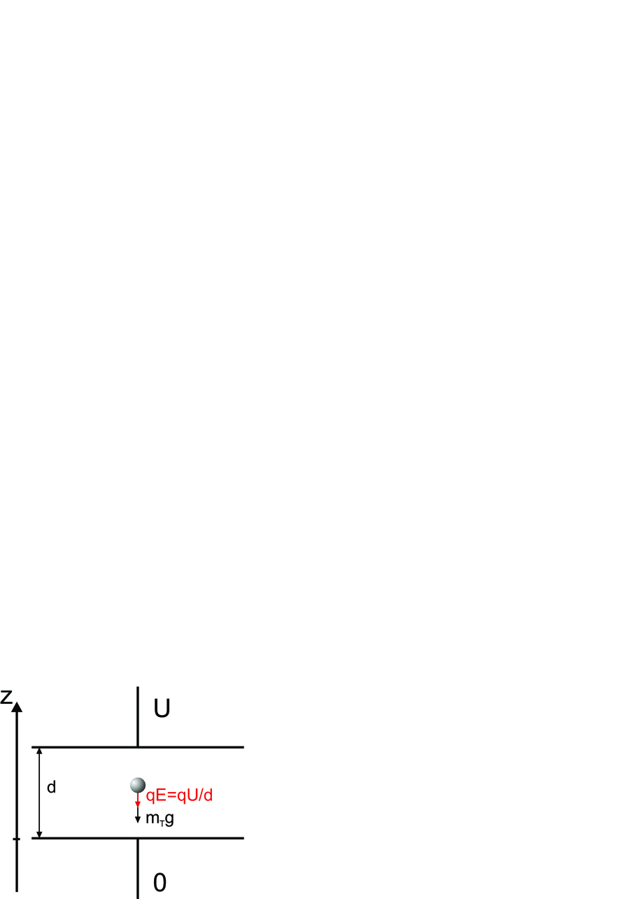 ladung eines elektrons