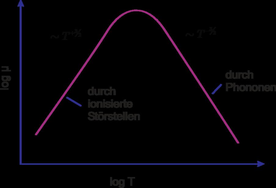 elektrische leitfähigkeit graphit temperatur