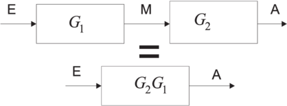 umformung eines blockschaltbildes